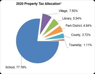 property tax graph (JPG)
